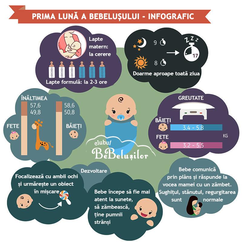 infografic-dezvoltarea-bebelusului-prima-luna-nou-nascut