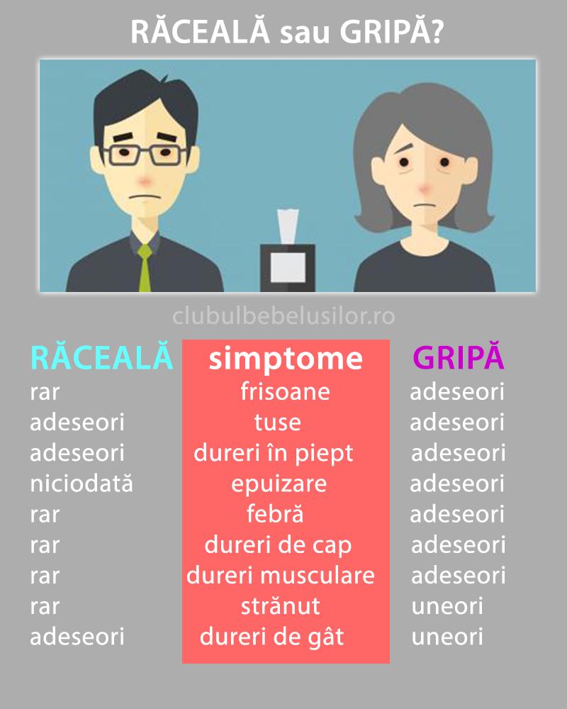 raceala-sau-gripa