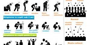 simptomele bolii celiace_gluten