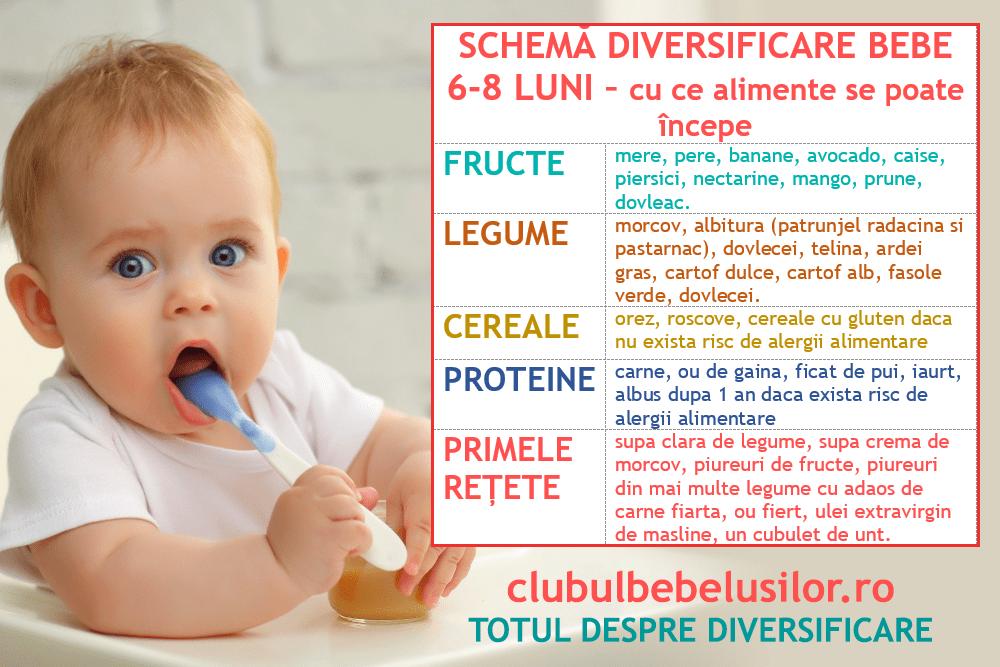 SCHEMA-DIVERSIFICARE-6-LUNI-cu-ce-alimente-se-incepe-clubul-bebelusilor